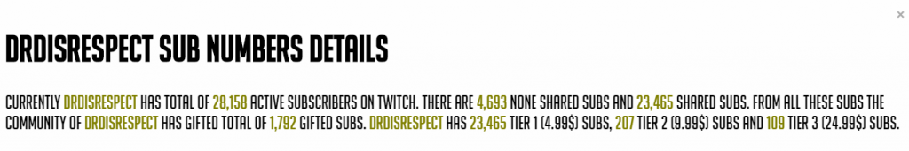 Dr Disrespect Net Worth from subscribers